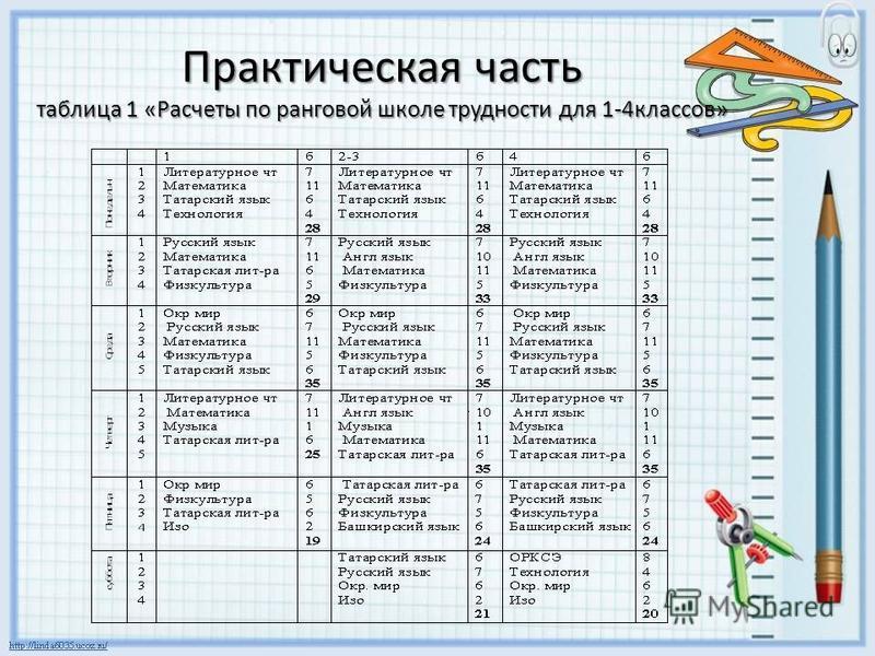 Практическая часть таблица 1 «Расчеты по ранговой школе трудности для 1-4 классов»