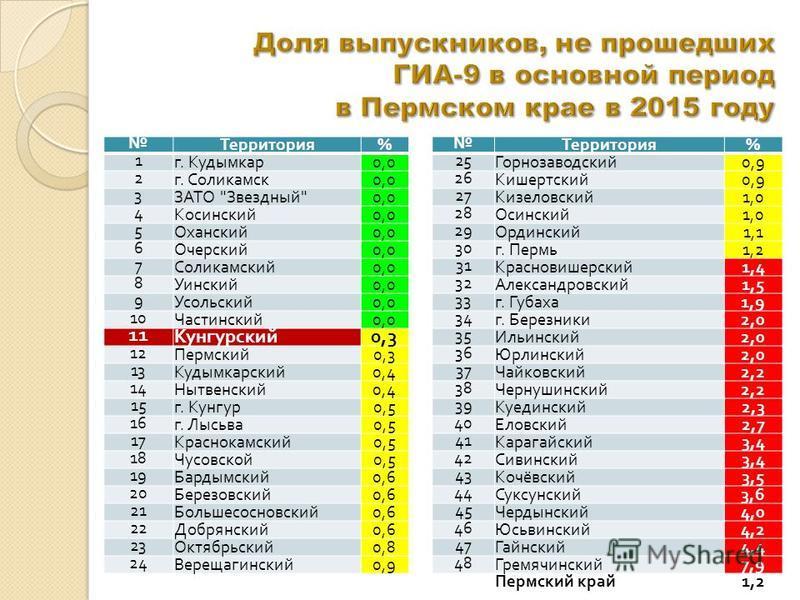 Территория % Территория % 1 г. Кудымкар 0,0 25 Горнозаводский 0,9 2 г. Соликамск 0,0 26 Кишертский 0,9 3 ЗАТО