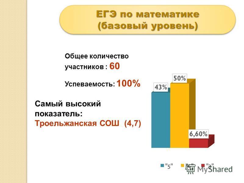 Общее количество участников : 60 Успеваемость: 100% Самый высокий показатель: Троельжанская СОШ (4,7)