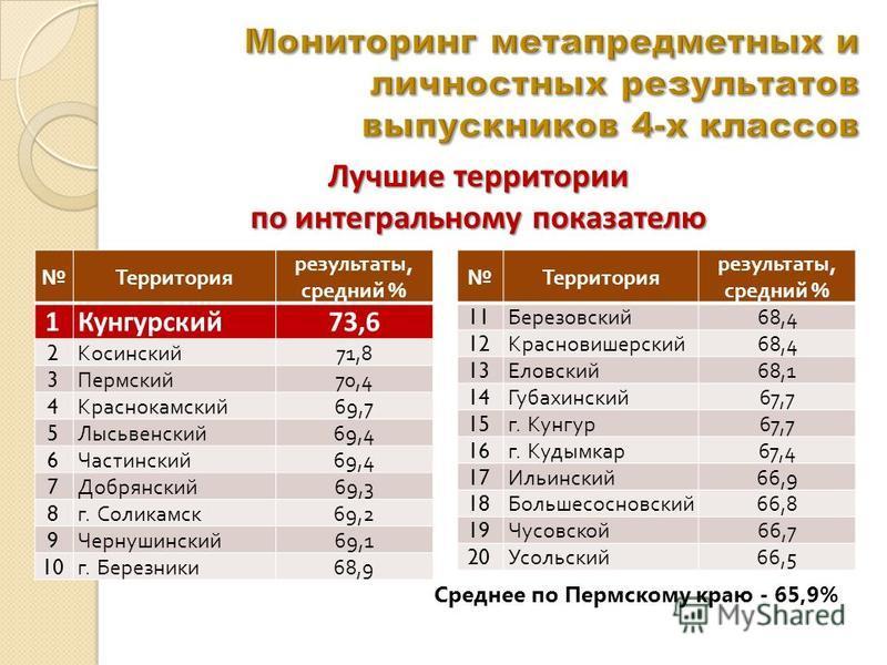 Лучшие территории по интегральному показателю Территория результаты, средний % 1Кунгурский 73,6 2 Косинский 71,8 3 Пермский 70,4 4 Краснокамский 69,7 5 Лысьвенский 69,4 6 Частинский 69,4 7 Добрянский 69,3 8 г. Соликамск 69,2 9 Чернушинский 69,1 10 г.