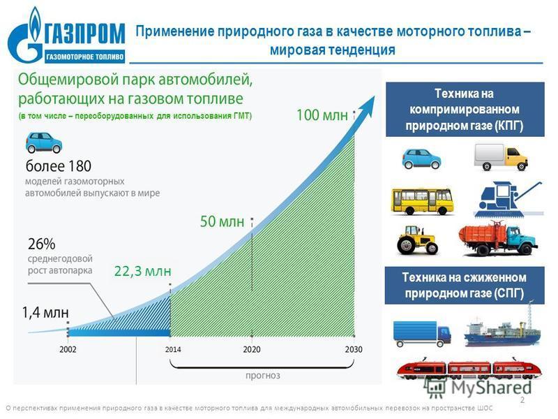 Применение природного газа в качестве моторного топлива – мировая тенденция Техника на компримированном природном газе (КПГ) Техника на сжиженном природном газе (СПГ) 22,3 млн 2014 (в том числе – переоборудованных для использования ГМТ) О перспектива