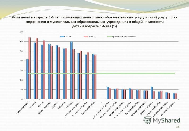28 Доля детей в возрасте 1-6 лет, получающих дошкольную образовательную услугу и (или) услугу по их содержанию в муниципальных образовательных учреждениях в общей численности детей в возрасте 1-6 лет (%)