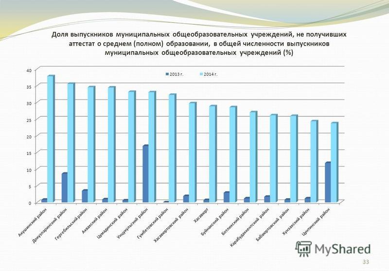 33 Доля выпускников муниципальных общеобразовательных учреждений, не получивших аттестат о среднем (полном) образовании, в общей численности выпускников муниципальных общеобразовательных учреждений (%)