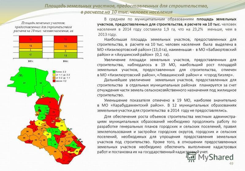 Площадь земельных участков, предоставленных для строительства, в расчете на 10 тыс. человек населения В среднем по муниципальным образованиям площадь земельных участков, предоставленных для строительства, в расчете на 10 тыс. человек населения в 2014