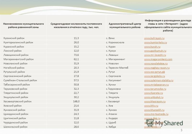 5 Наименование муниципального района равнинной зоны Среднегодовая численность постоянного населения в отчетном году, тыс. чел. Административный центр муниципального района Информация о размещении доклада главы в сети «Интернет» (адрес официального са