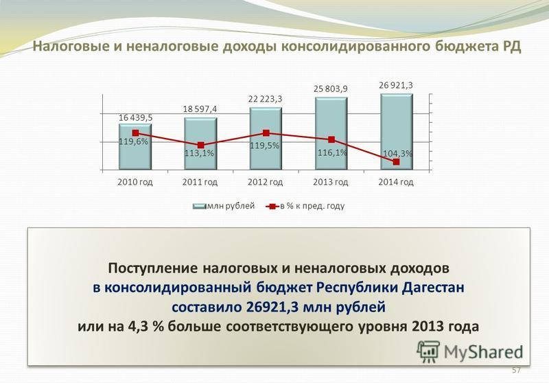 Поступление налоговых и неналоговых доходов в консолидированный бюджет Республики Дагестан составило 26921,3 млн рублей или на 4,3 % больше соответствующего уровня 2013 года Поступление налоговых и неналоговых доходов в консолидированный бюджет Респу