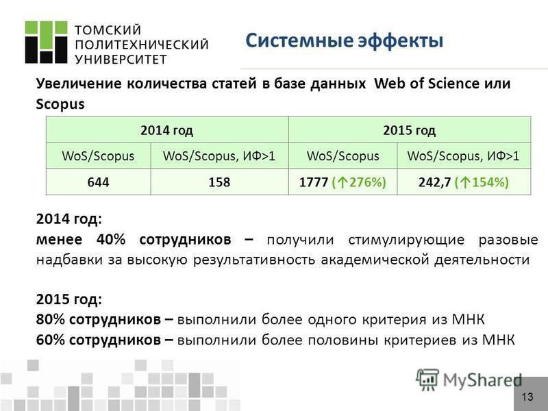 13 Системные эффекты 2014 год 2015 год WoS/ScopusWoS/Scopus, ИФ>1WoS/ScopusWoS/Scopus, ИФ>1 6441581777 (276%)242,7 (154%) Увеличение количества статей в базе данных Web of Science или Scopus 2014 год: менее 40% сотрудников – получили стимулирующие ра