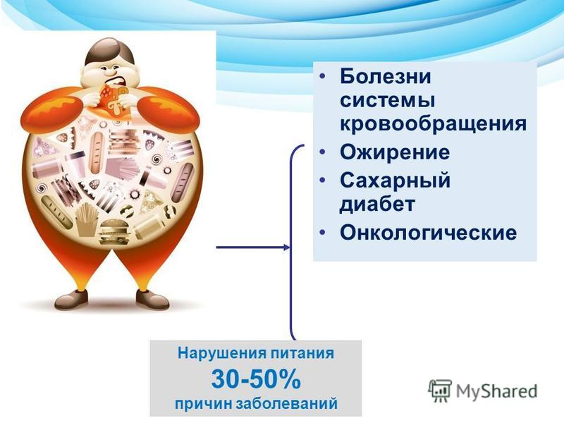 Болезни системы кровообращения Ожирение Сахарный диабет Онкологические Нарушения питания 30-50% причин заболеваний