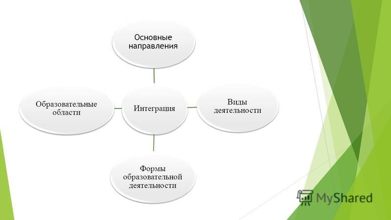 Интеграция Основные направления Виды деятельности Формы образовательной деятельности Образовательные области