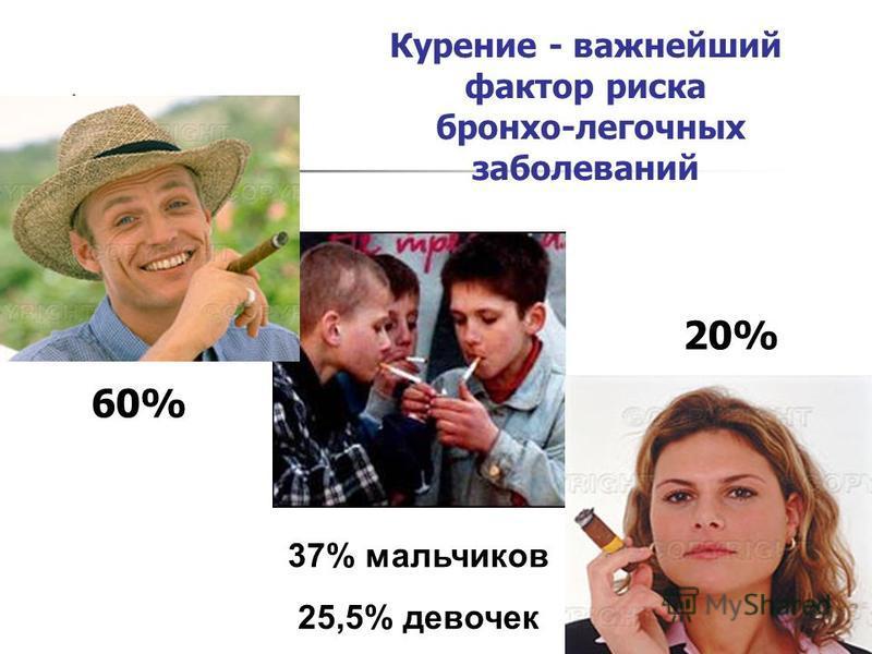 Курение - важнейший фактор риска бронхо-легочных заболеваний 60% 20% 37% мальчиков 25,5% девочек