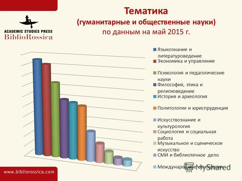 Тематика (гуманитарные и общественные науки) по данным на май 2015 г.