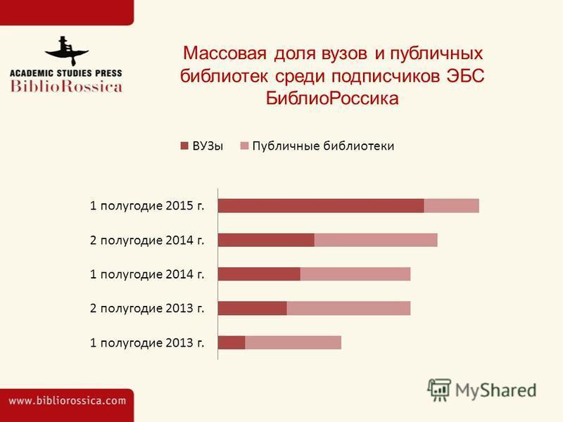 Массовая доля вузов и публичных библиотек среди подписчиков ЭБС Библио Россика