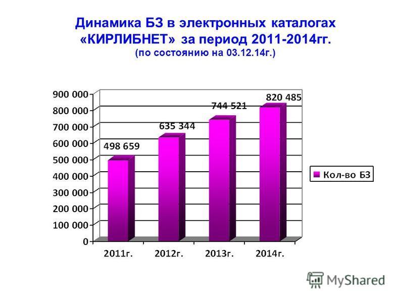 Динамика БЗ в электронных каталогах «КИРЛИБНЕТ» за период 2011-2014 гг. (по состоянию на 03.12.14 г.)