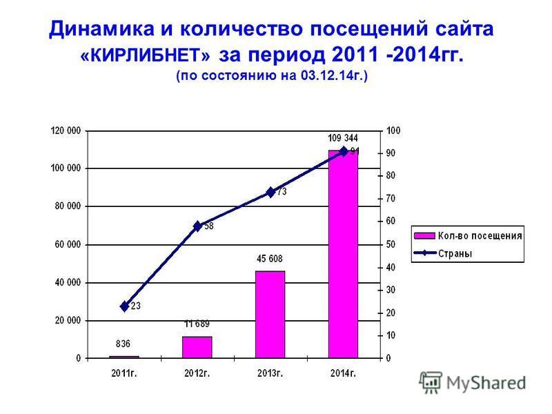 Динамика и количество посещений сайта «КИРЛИБНЕТ» за период 2011 -2014 гг. (по состоянию на 03.12.14 г.)