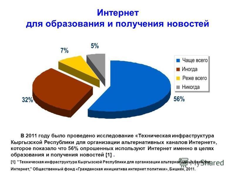 Интернет для образования и получения новостей В 2011 году было проведено исследование «Техническая инфраструктура Кыргызской Республики для организации альтернативных каналов Интернет», которое показало что 56% опрошенных используют Интернет именно в