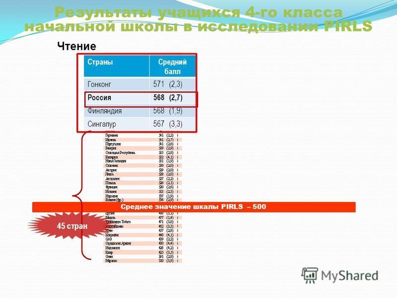 Результаты учащихся 4-го класса начальной школы в исследовании PIRLS Чтение Среднее значение шкалы PIRLS – 500 Страны Средний балл Гонконг 571 (2,3) Россия 568 (2,7) Финляндия 568 (1,9) Сингапур 567 (3,3) 45 стран