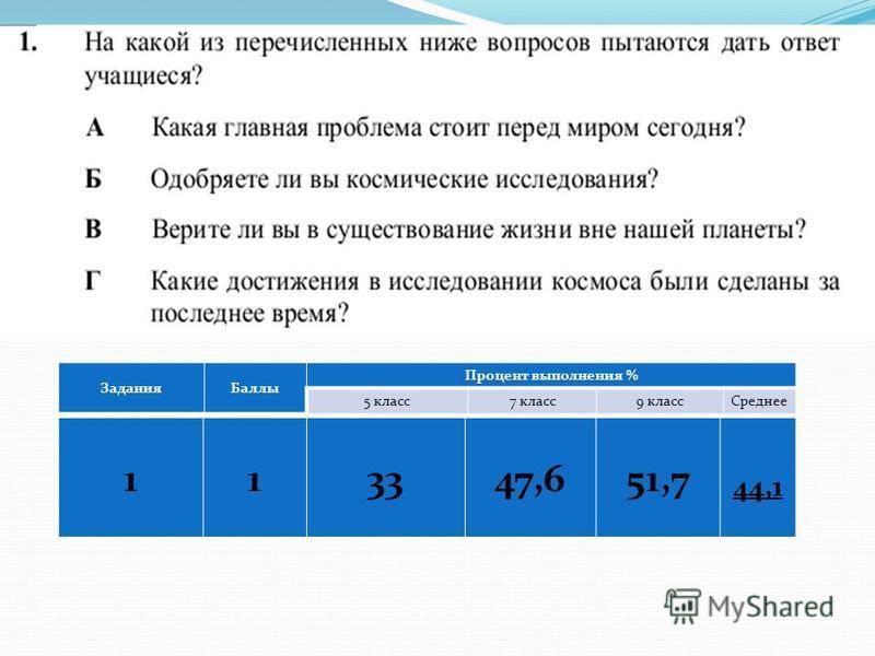 Задания Баллы Процент выполнения % 5 класс 7 класс 9 класс Среднее 113347,651,7 44,1