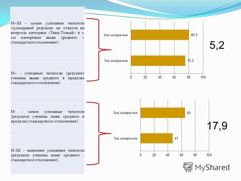 M+Sd – самые успешные читатели (суммарный результат их ответов на вопросы методики «Тяни-Толкай» в 1- ом измерении выше среднего + стандартное отклонение). M+ - успешные читатели (результат ученика выше среднего в пределах стандартного отклонения) M-