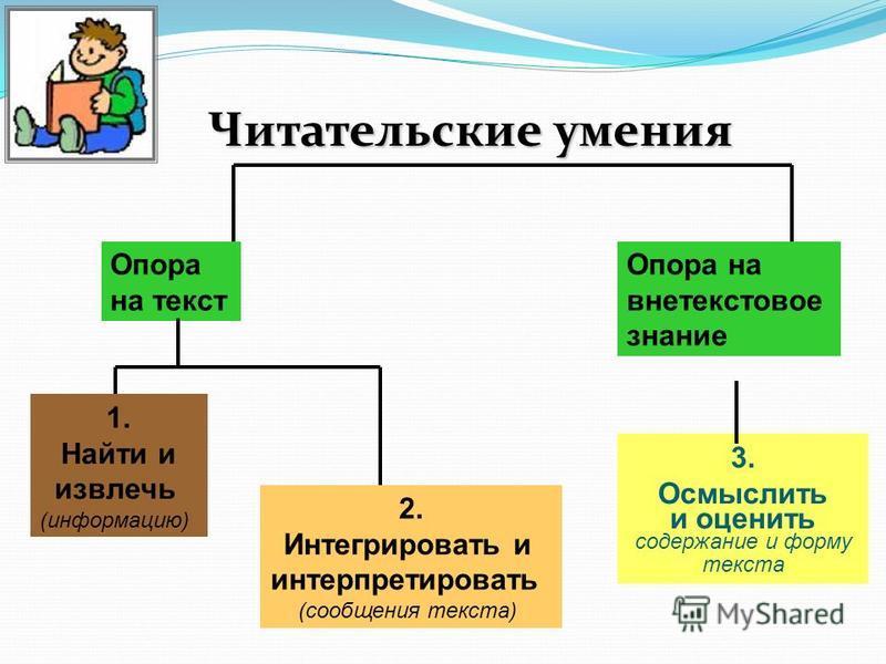 Читательские умения Опора на текст Опора на внетекстовое знание 3. Осмыслить и оценить содержание и форму текста 1. Найти и извлечь (информацию) 2. Интегрировать и интерпретировать (сообщения текста)