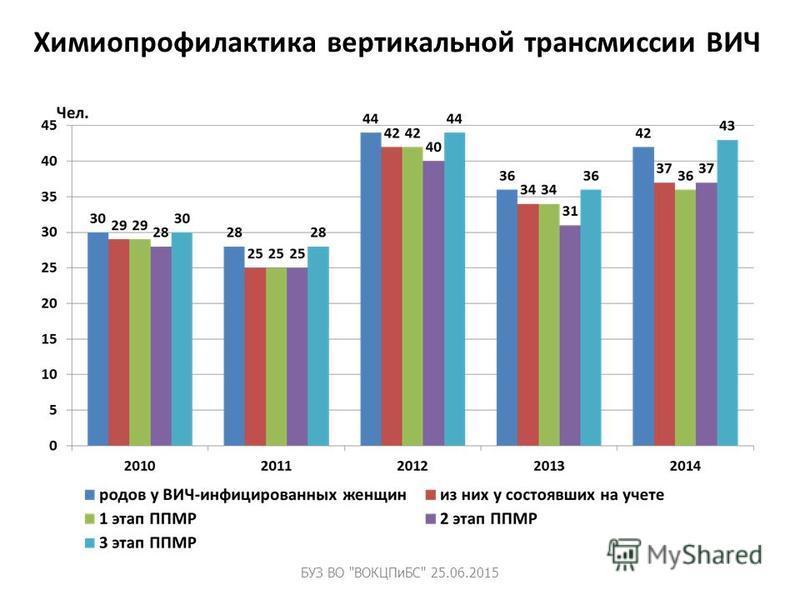 Химиопрофилактика вертикальной трансмиссии ВИЧ БУЗ ВО ВОКЦПиБС 25.06.2015