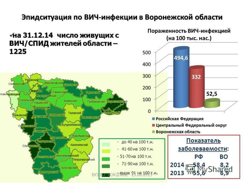 Эпидситуация по ВИЧ-инфекции в Воронежской области -до 40 на 100 т.н. -41-60 на 100 т.н. - 51-70 на 100 т.н. -71-90 на 100 т.н. - выше 91 на 100 т.н. на 31.12.14 число живущих с ВИЧ/СПИД жителей области – 1225 на 31.12.14 число живущих с ВИЧ/СПИД жит