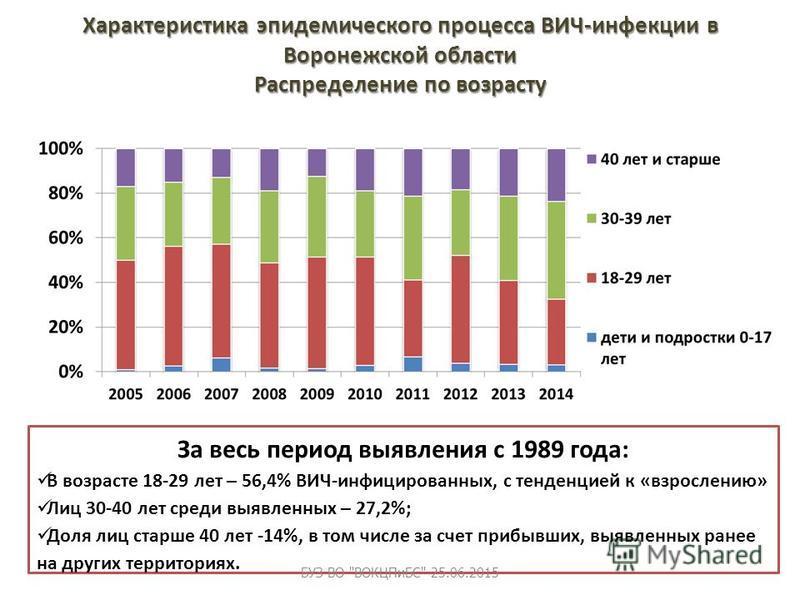Характеристика эпидемического процесса ВИЧ-инфекции в Воронежской области Распределение по возрасту За весь период выявиления с 1989 года: В возрасте 18-29 лет – 56,4% ВИЧ-инфицированных, с тенденцией к «взрослению» Лиц 30-40 лет среди выявиленных –