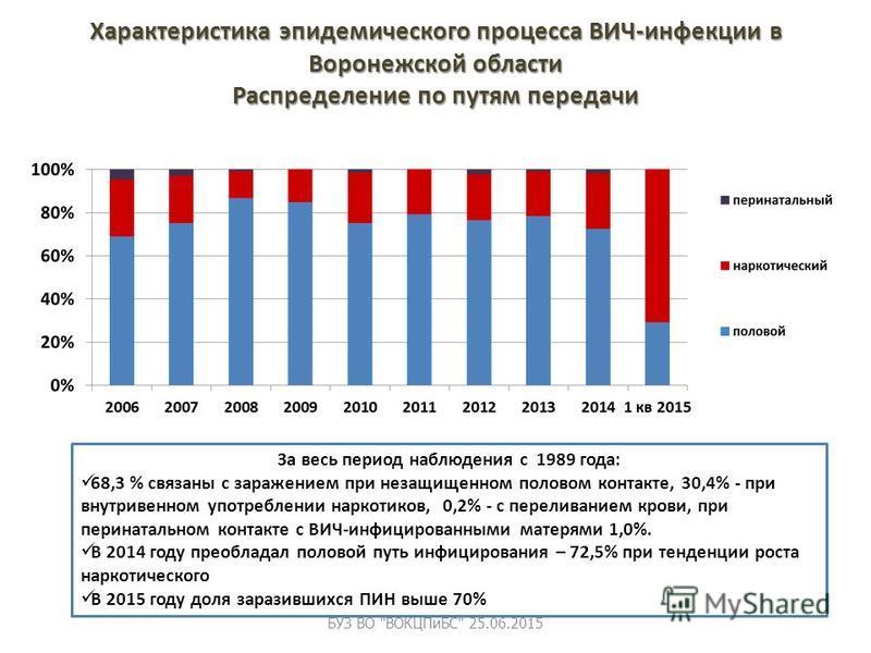 Характеристика эпидемического процесса ВИЧ-инфекции в Воронежской области Распределение по путям передачи За весь период наблюдения с 1989 года: 68,3 % связаны с заражением при незащищенном половом контакте, 30,4% - при внутривенном употреблении нарк