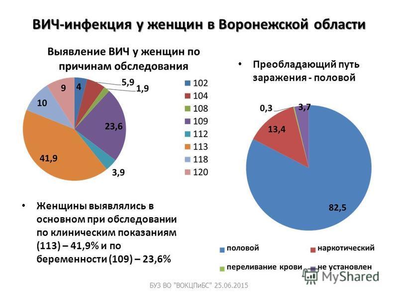 ВИЧ-инфекция у женщин в Воронежской области Преобладающий путь заражения - половой Женщины выявилялись в основном при обследовании по клиническим показаниям (113) – 41,9% и по беременности (109) – 23,6% БУЗ ВО ВОКЦПиБС 25.06.2015