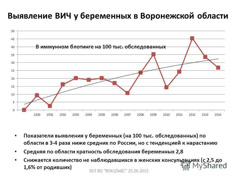 Выявление ВИЧ у беременных в Воронежской области Показатели выявиления у беременных (на 100 тыс. обследованных) по области в 3-4 раза ниже средних по России, но с тенденцией к нарастанию Средняя по области кратность обследования беременных 2,8 Снижае