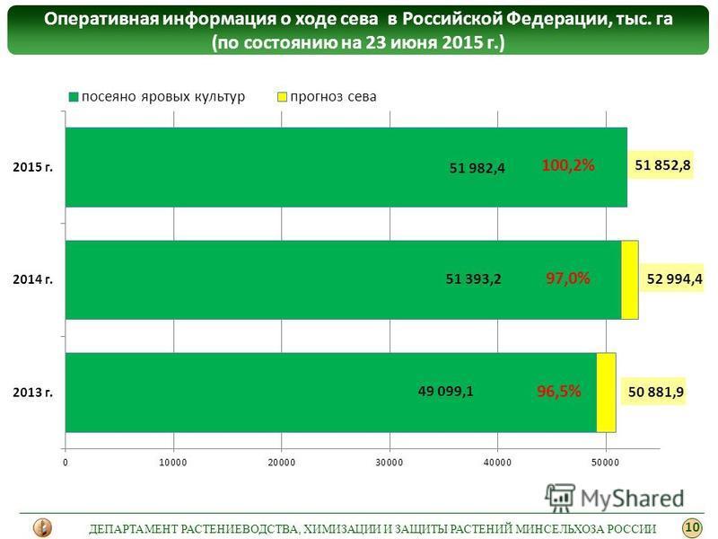 Оперативная информация о ходе сева в Российской Федерации, тыс. га (по состоянию на 23 июня 2015 г.) 10 ДЕПАРТАМЕНТ РАСТЕНИЕВОДСТВА, ХИМИЗАЦИИ И ЗАЩИТЫ РАСТЕНИЙ МИНСЕЛЬХОЗА РОССИИ 100,2% 97,0% 96,5%