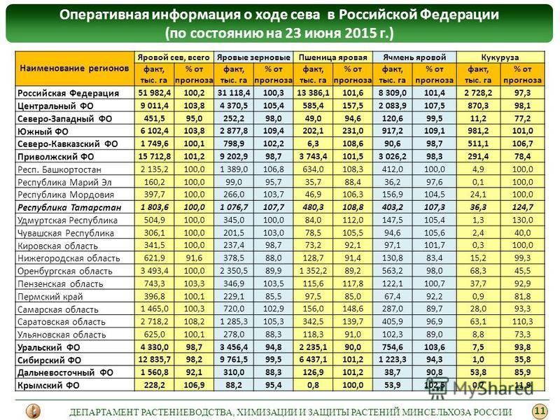 Оперативная информация о ходе сева в Российской Федерации (по состоянию на 23 июня 2015 г.) 11 ДЕПАРТАМЕНТ РАСТЕНИЕВОДСТВА, ХИМИЗАЦИИ И ЗАЩИТЫ РАСТЕНИЙ МИНСЕЛЬХОЗА РОССИИ Наименование регионов Яровой сев, всего Яровые зерновые Пшеница яровая Ячмень я