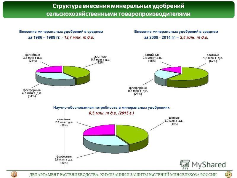 Структура внесения минеральных удобрений сельскохозяйственными товаропроизводителями Внесение минеральных удобрений в среднем за 1986 – 1988 гг. - 13,7 млн. т д.в. Внесение минеральных удобрений в среднем за 2009 - 2014 гг. – 2,4 млн. т д.в. калийные
