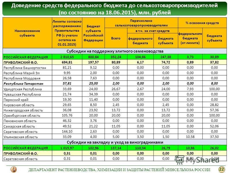 Доведение средств федерального бюджета до сельхозтоваропроизводителей (по состоянию на 18.06.2015), млн. рублей Наименование субъекта Лимиты согласно распоряжениям Правительства РФ (с учетом остатка на 01.01.2015) Бюджет субъекта Российской Федерации