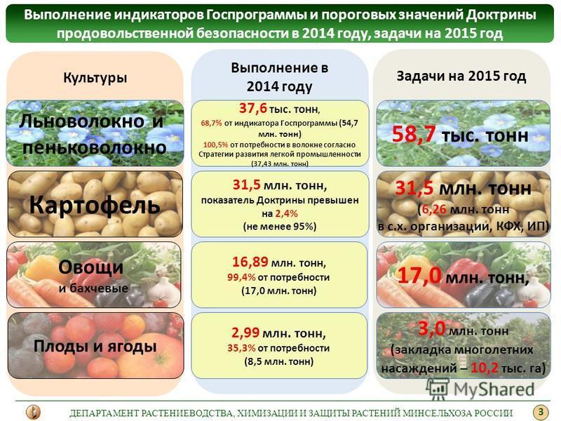 Выполнение индикаторов Госпрограммы и пороговых значений Доктрины продовольственной безопасности в 2014 году, задачи на 2015 год 3 Культуры Выполнение в 2014 году ДЕПАРТАМЕНТ РАСТЕНИЕВОДСТВА, ХИМИЗАЦИИ И ЗАЩИТЫ РАСТЕНИЙ МИНСЕЛЬХОЗА РОССИИ Задачи на 2