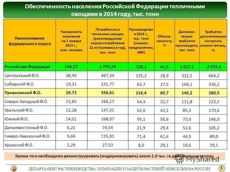 Обеспеченность населения Российской Федерации тепличными овощами в 2014 году, тыс. тонн Наименование федерального округа Численность населения на 1 января 2015 г., млн. человек Потребность в тепличных овощах (рекомендуемая норма потребления 12 кг/чел