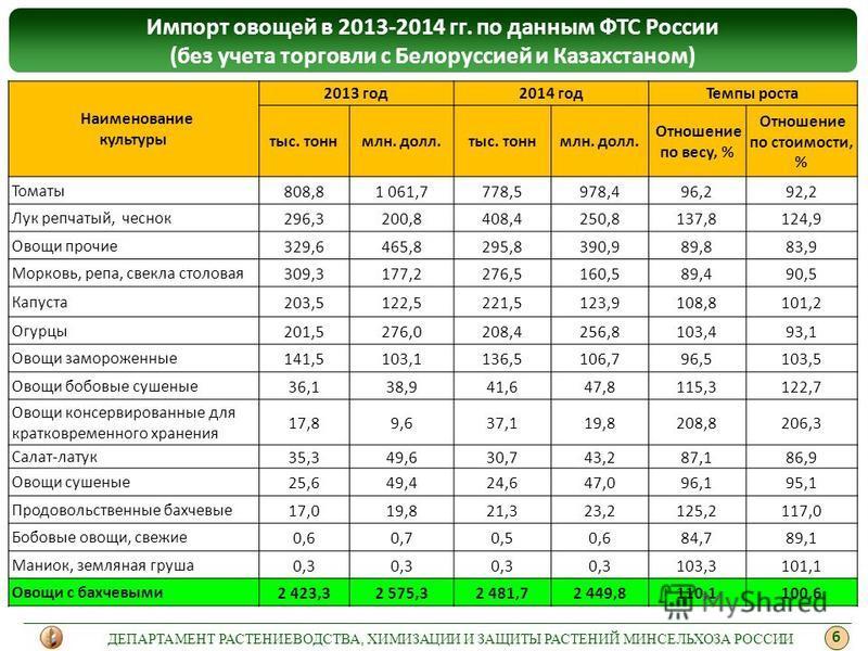 Импорт овощей в 2013-2014 гг. по данным ФТС России (без учета торговли с Белоруссией и Казахстаном) Наименование культуры 2013 год 2014 год Темпы роста тыс. тонн млн. долл.тыс. тонн млн. долл. Отношение по весу, % Отношение по стоимости, % Томаты 808