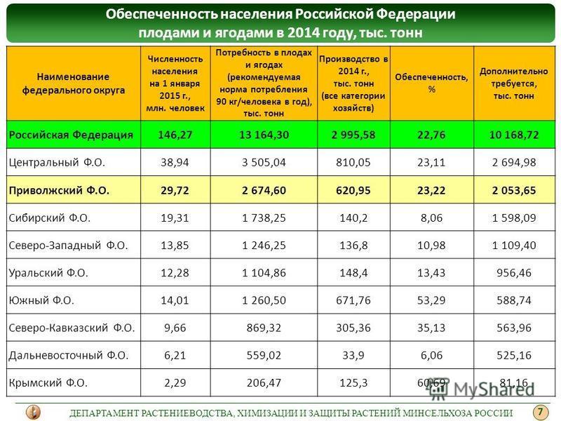 Обеспеченность населения Российской Федерации плодами и ягодами в 2014 году, тыс. тонн Наименование федерального округа Численность населения на 1 января 2015 г., млн. человек Потребность в плодах и ягодах (рекомендуемая норма потребления 90 кг/челов