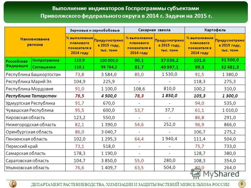 9 Наименование региона Зерновые и зернобобовые Сахарная свекла Картофель % выполнения планового показателя в 2014 году Предусмотрено в 2015 году, тыс. тонн % выполнения планового показателя в 2014 году Предусмотрено в 2015 году, тыс. тонн % выполнени