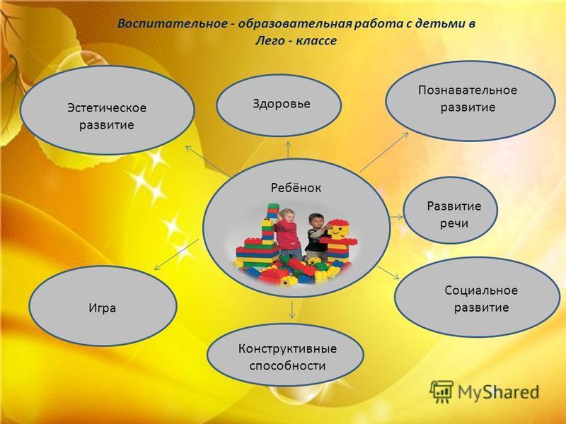 Ребёнок Воспитательное - образовательная работа с детьми в Лего - классе Развитие речи Здоровье Познавательное развитие Социальное развитие Конструктивные способности Игра Эстетическое развитие
