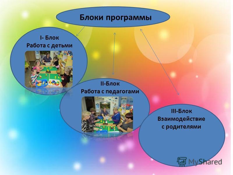 Блоки программы I- Блок Работа с детьми II-Блок Работа с педагогами III-Блок Взаимодействие с родителями