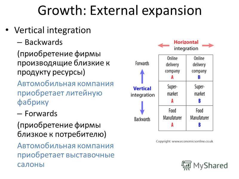 Growth: External expansion Vertical integration – Backwards (приобретение фирмы производящие близкие к продукту ресурсы) Автомобильная компания приобретает литейную фабрику – Forwards (приобретение фирмы близкое к потребителю) Автомобильная компания