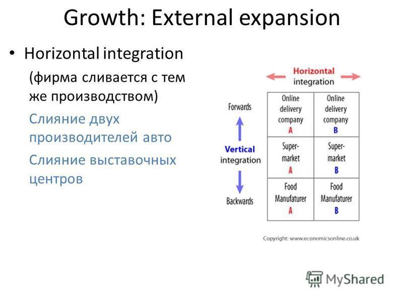 Growth: External expansion Horizontal integration (фирма сливается с тем же производством) Слияние двух производителей авто Слияние выставочных центров