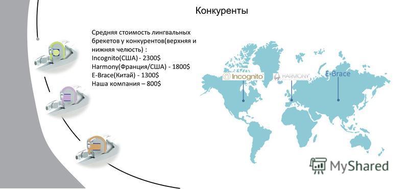 Конкуренты E-Brace Средняя стоимость лингвальных брекетов у конкурентов(верхняя и нижняя челюсть) : Incognito(США) - 2300$ Harmony(Франция/США) - 1800$ E-Brace(Китай) - 1300$ Наша компания – 800$