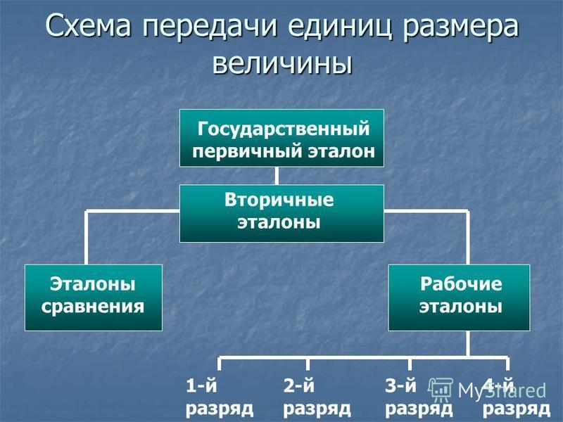 Схема передачи единиц размера величины Государственный первичный эталон Вторичные эталоны Эталоны сравнения Рабочие эталоны 4-й разряд 3-й разряд 2-й разряд 1-й разряд