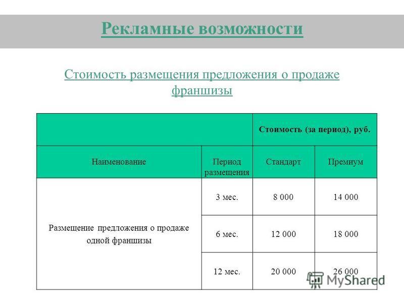 Стоимость размещения предложения о продаже франшизы Рекламные возможности Стоимость (за период), руб. Наименование Период размещения Стандарт Премиум Размещение предложения о продаже одной франшизы 3 мес. 8 00014 000 6 мес. 12 00018 000 12 мес.20 000