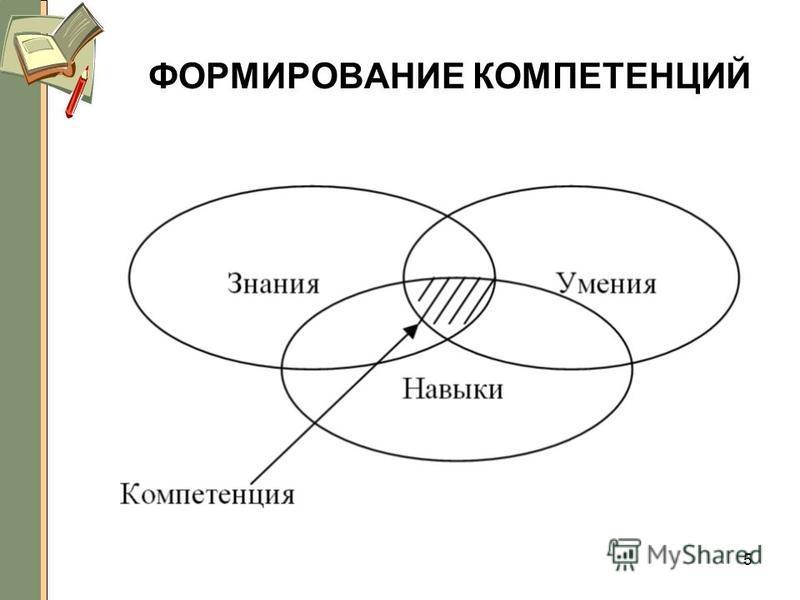 ФОРМИРОВАНИЕ КОМПЕТЕНЦИЙ 5
