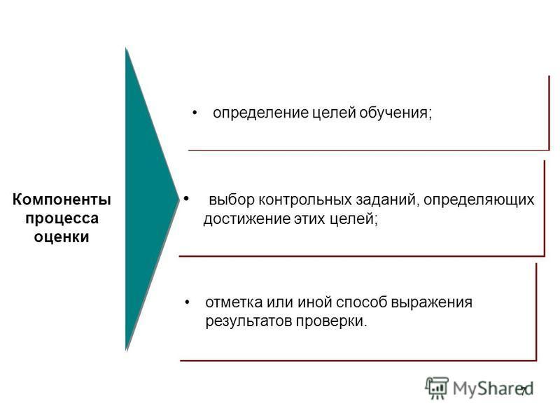7 отметка или иной способ выражения результатов проверки. определение целей обучения; выбор контрольных заданий, определяющих достижение этих целей; Компоненты процесса оценки