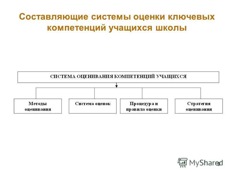 Составляющие системы оценки ключевых компетенций учащихся школы 8