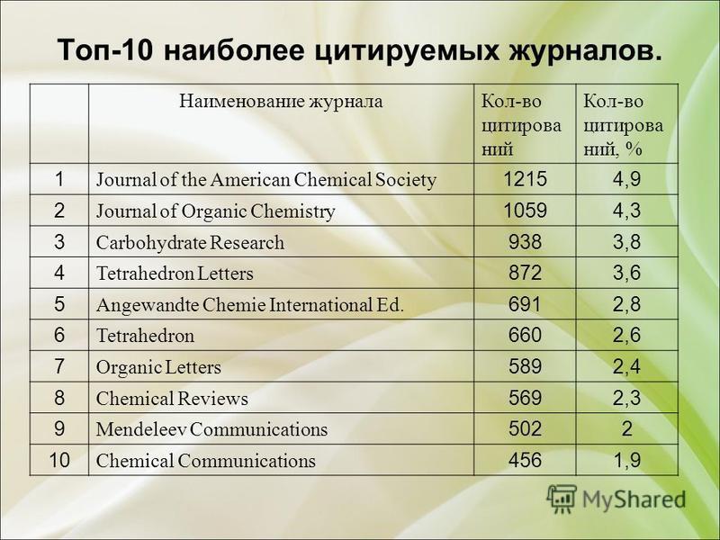 Топ-10 наиболее цитируемых журналов. Наименование журнала Кол-во цитировалл нии Кол-во цитировалл нии, % 1 Journal of the American Chemical Society 12154,9 2 Journal of Organic Chemistry 10594,3 3 Carbohydrate Research 9383,8 4 Tetrahedron Letters 87