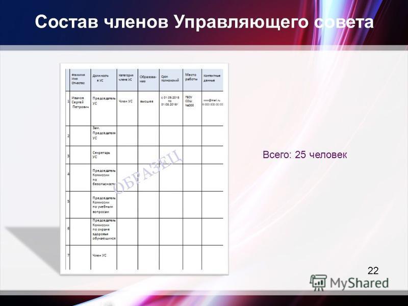 Состав членов Управляющего совета Всего: 25 человек 22 ОБРАЗЕЦ